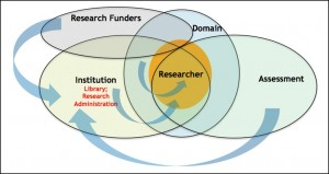 Figure 1. Research environments and impact dynamics