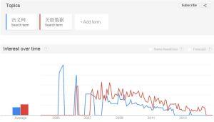 SemanticWeb&LinkedData2005-2015-GoogleTrends-中文